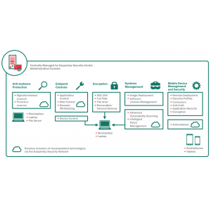 Kaspersky Endpoint Security for Business | Select